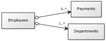 RDMS Example